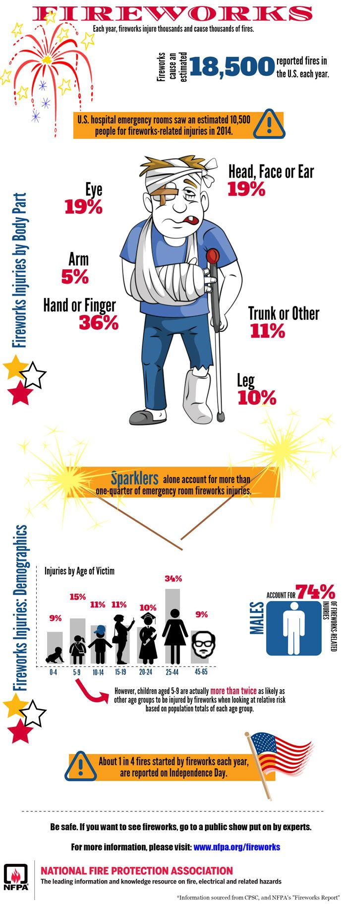 Fireworks Safety Sheet